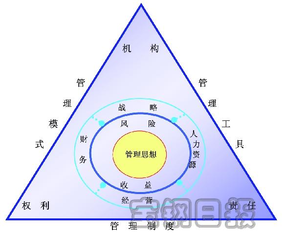 宝钢公司结构图